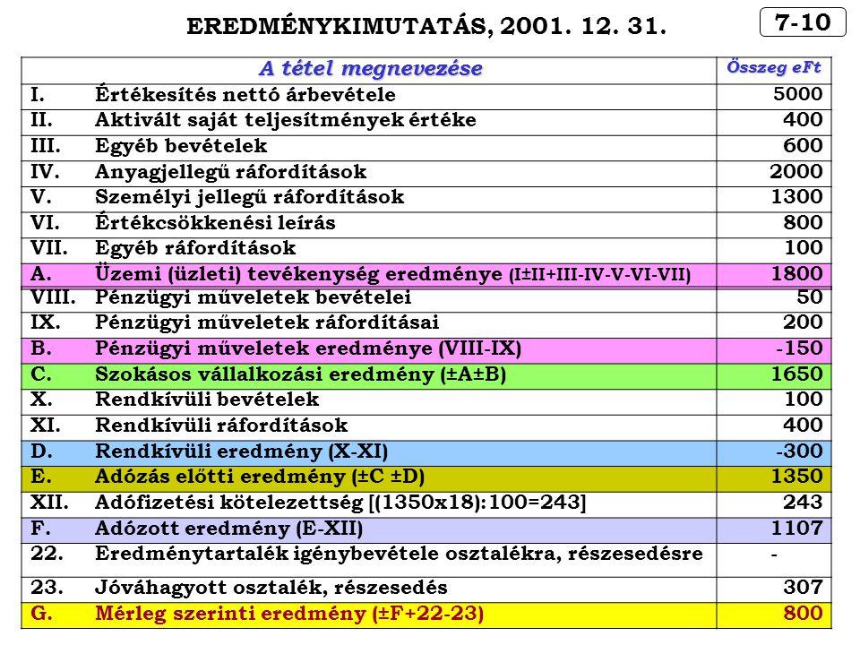 7-10 EREDMÉNYKIMUTATÁS, 2001. 12. 31. A tétel megnevezése Összeg eFt I.Értékesítés nettó árbevétele 5000 II.Aktivált saját teljesítmények értéke400 II