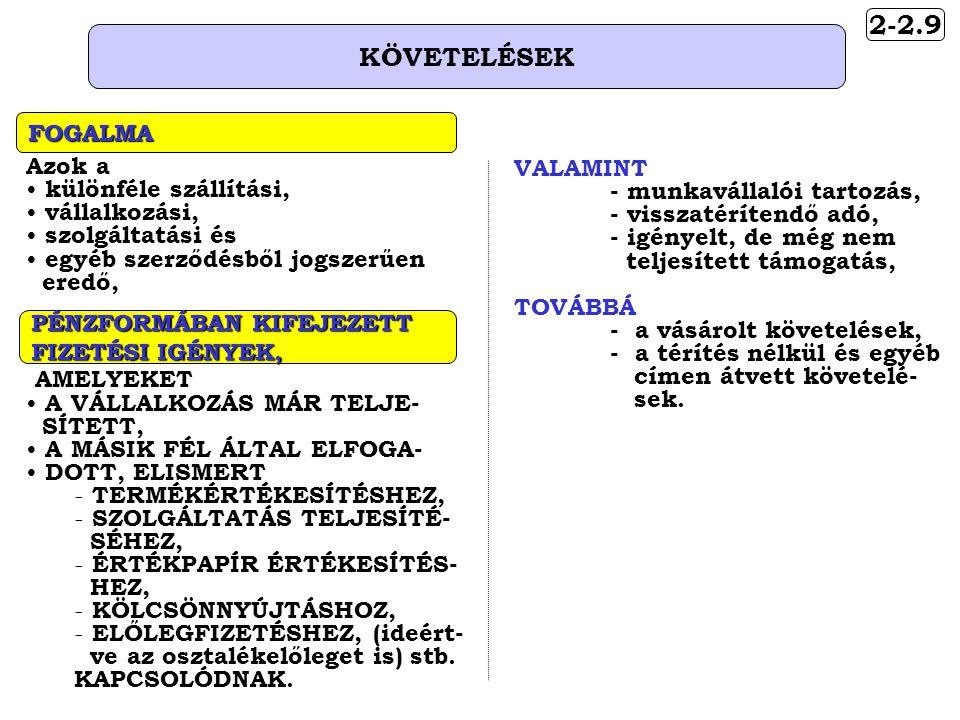 2-2.9 KÖVETELÉSEK Azok a • különféle szállítási, • vállalkozási, • szolgáltatási és • egyéb szerződésből jogszerűen eredő, FOGALMA PÉNZFORMÁBAN KIFEJEZETT FIZETÉSI IGÉNYEK, AMELYEKET • A VÁLLALKOZÁS MÁR TELJE- SÍTETT, • A MÁSIK FÉL ÁLTAL ELFOGA- • DOTT, ELISMERT - TERMÉKÉRTÉKESÍTÉSHEZ, - SZOLGÁLTATÁS TELJESÍTÉ- SÉHEZ, - ÉRTÉKPAPÍR ÉRTÉKESÍTÉS- HEZ, - KÖLCSÖNNYÚJTÁSHOZ, - ELŐLEGFIZETÉSHEZ, (ideért- ve az osztalékelőleget is) stb.