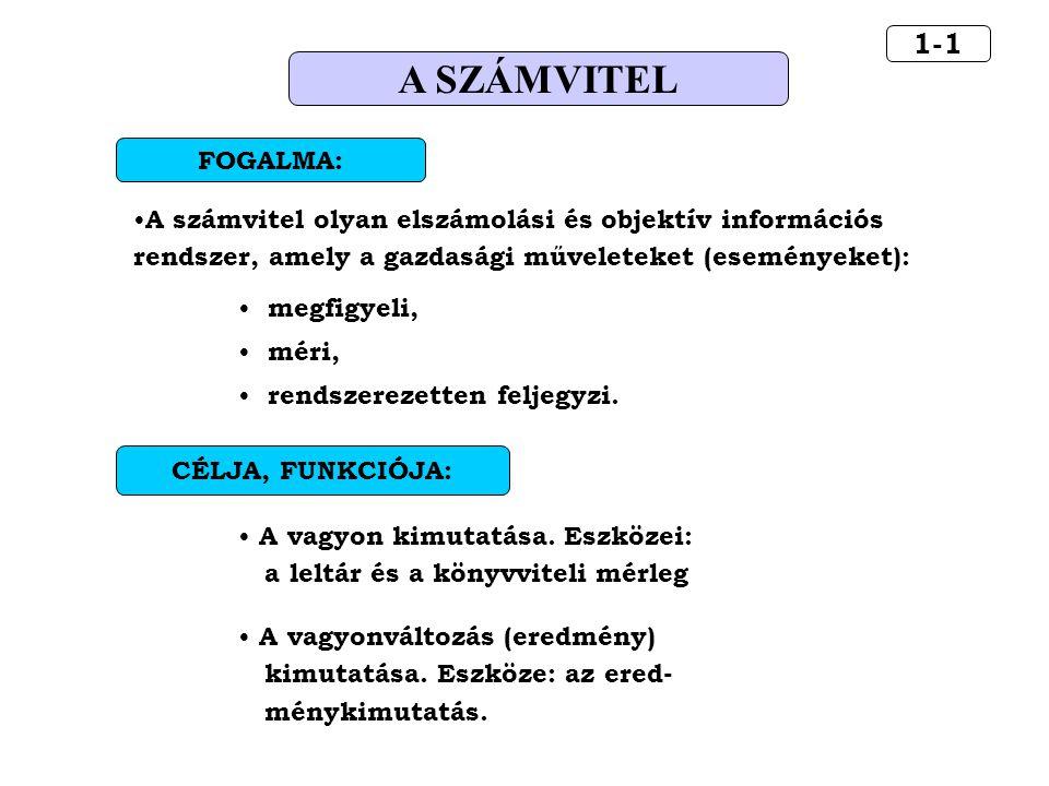 5-6.2 A KÖNYVVITELI SZÁMLA II.