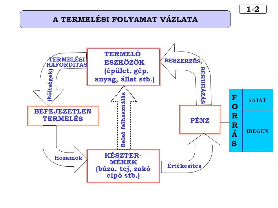 5-13.1 AZ EGYSÉGES SZÁMLAKERET  Az egységes számlakeretet a szám- viteli törvényben fogalmazták meg.