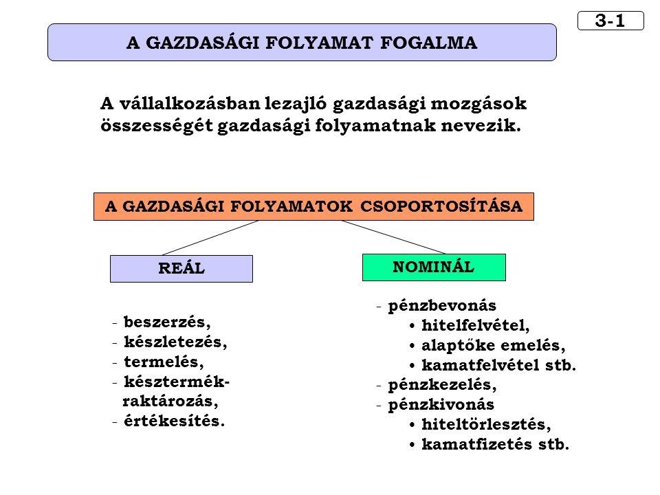 A GAZDASÁGI FOLYAMATOK CSOPORTOSÍTÁSA REÁL - beszerzés, - készletezés, - termelés, - késztermék- raktározás, - értékesítés. 3-1 A GAZDASÁGI FOLYAMAT F