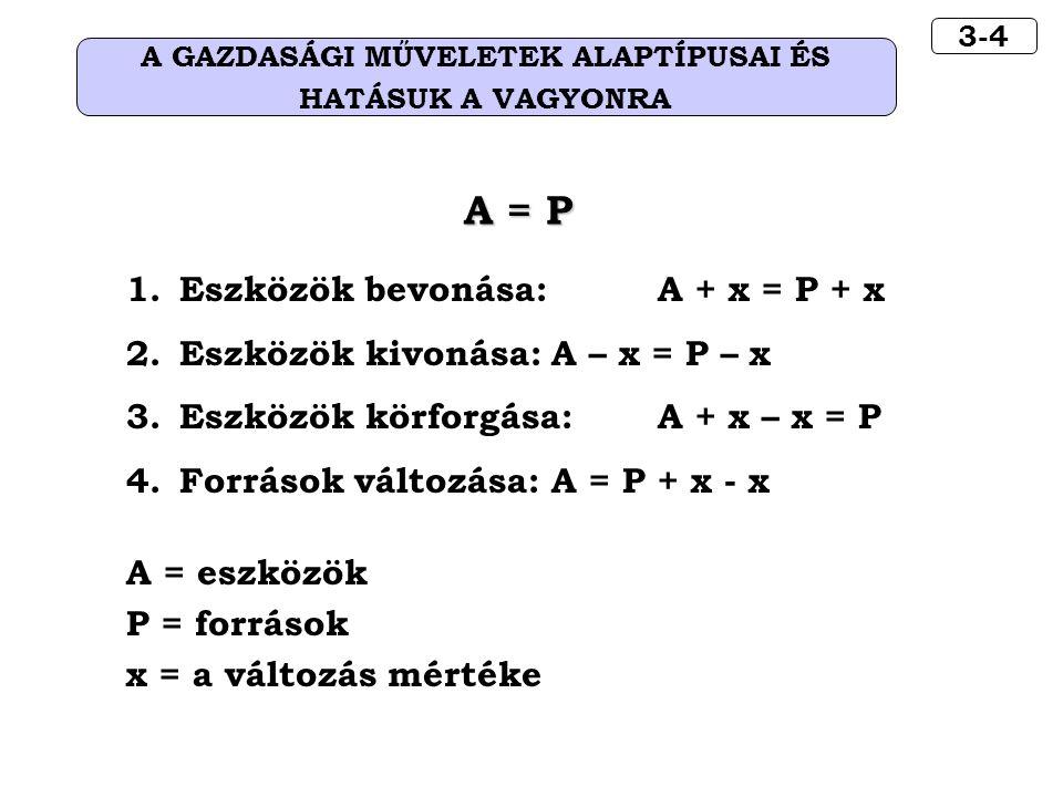 3-4 A GAZDASÁGI MŰVELETEK ALAPTÍPUSAI ÉS HATÁSUK A VAGYONRA A = P 1.Eszközök bevonása: A + x = P + x 2.Eszközök kivonása:A – x = P – x 3.Eszközök körforgása:A + x – x = P 4.Források változása:A = P + x - x A = eszközök P = források x = a változás mértéke