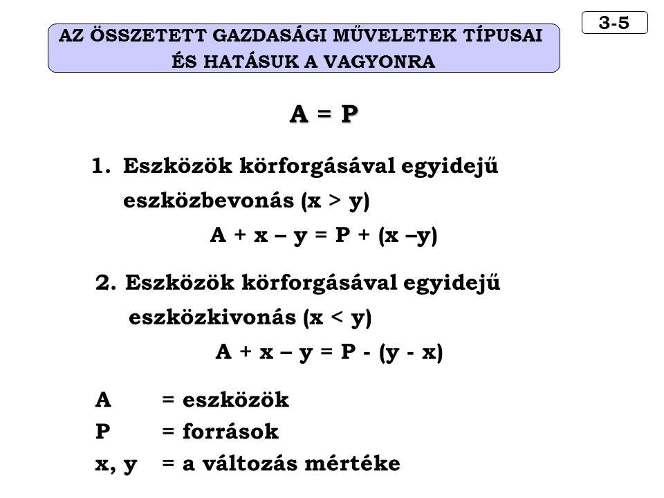3-5 AZ ÖSSZETETT GAZDASÁGI MŰVELETEK TÍPUSAI ÉS HATÁSUK A VAGYONRA A = P 1.Eszközök körforgásával egyidejű eszközbevonás (x > y) A + x – y = P + (x –y) A = eszközök P= források x, y = a változás mértéke 2.