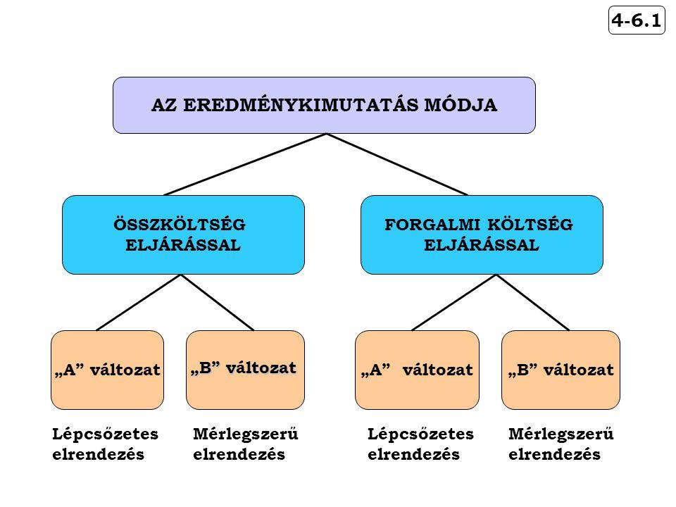 """""""A változat Lépcsőzetes elrendezés """"B vltozat """"B változat Mérlegszerű elrendezés 4-6.1 AZ EREDMÉNYKIMUTATÁS MÓDJA ÖSSZKÖLTSÉG ELJÁRÁSSAL FORGALMI KÖLTSÉG ELJÁRÁSSAL """"B változat Mérlegszerű elrendezés """"A változat Lépcsőzetes elrendezés"""