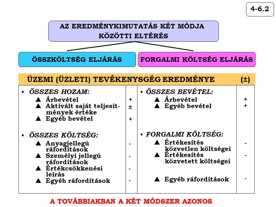 4-6.2 AZ EREDMÉNYKIMUTATÁS KÉT MÓDJA KÖZÖTTI ELTÉRÉS ÖSSZKÖLTSÉG ELJÁRÁSFORGALMI KÖLTSÉG ELJÁRÁS ÜZEMI (ÜZLETI) TEVÉKENYSGÉG EREDMÉNYE (±) A TOVÁBBIAKBAN A KÉT MÓDSZER AZONOS +±+----+±+---- • ÖSSZES HOZAM:  Árbevétel  Aktivált saját teljesít- mények értéke  Egyéb bevétel • ÖSSZES KÖLTSÉG:  Anyagjellegű ráfordítások  Személyi jellegű ráfordítások  Értékcsökkenési leírás  Egyéb ráfordítások ++---++--- • ÖSSZES BEVÉTEL:  Árbevétel  Egyéb bevétel • FORGALMI KÖLTSÉG:  Értékesítés közvetlen költségei  Értékesítés közvetett költségei  Egyéb ráfordítások