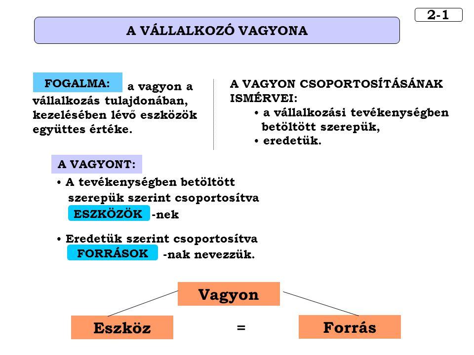 Vagyon Forrás Eszköz = 2-1 A VÁLLALKOZÓ VAGYONA FOGALMA: a vagyon a vállalkozás tulajdonában, kezelésében lévő eszközök együttes értéke. A VAGYON CSOP