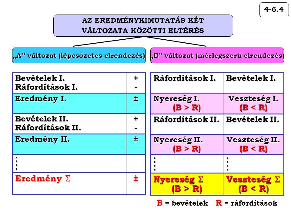 """4-6.4 AZ EREDMÉNYKIMUTATÁS KÉT VÁLTOZATA KÖZÖTTI ELTÉRÉS """"A"""" változat (lépcsőzetes elrendezés) ± Eredmény I. +- Bevételek II. Ráfordítások II. ± Eredm"""