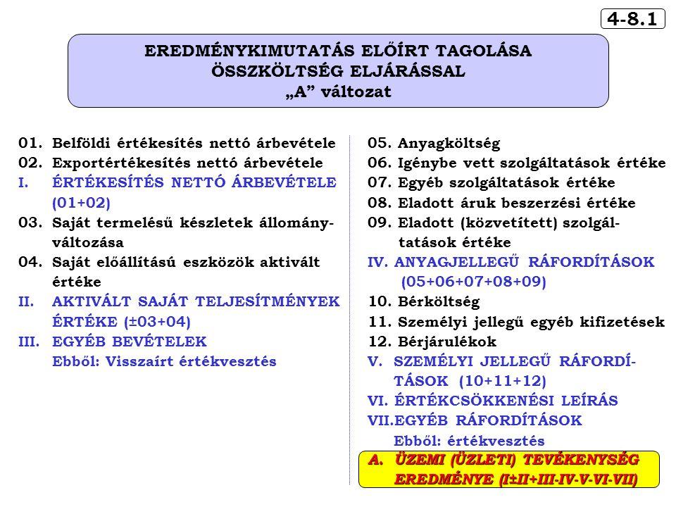 """4-8.1 EREDMÉNYKIMUTATÁS ELŐÍRT TAGOLÁSA ÖSSZKÖLTSÉG ELJÁRÁSSAL """"A változat 05."""