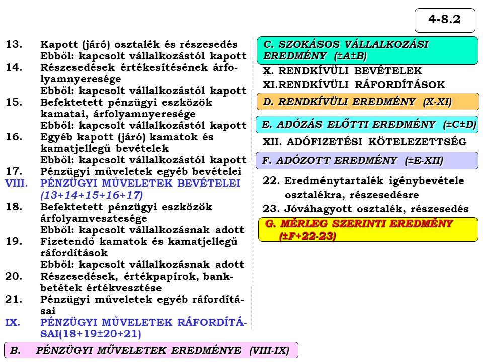 4-8.2 X. RENDKÍVÜLI BEVÉTELEK XI.RENDKÍVÜLI RÁFORDÍTÁSOK XII. ADÓFIZETÉSI KÖTELEZETTSÉG 22. Eredménytartalék igénybevétele osztalékra, részesedésre 23