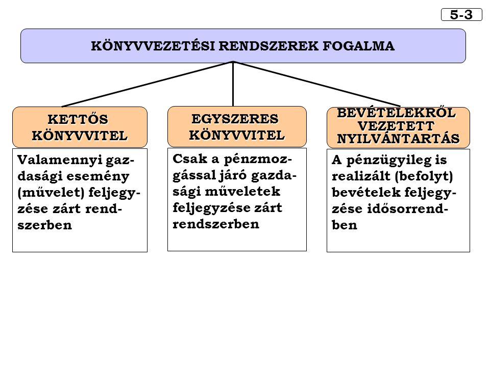 5-3 KÖNYVVEZETÉSI RENDSZEREK FOGALMA KETTŐSKÖNYVVITEL Valamennyi gaz- dasági esemény (művelet) feljegy- zése zárt rend- szerben EGYSZERESKÖNYVVITEL Cs