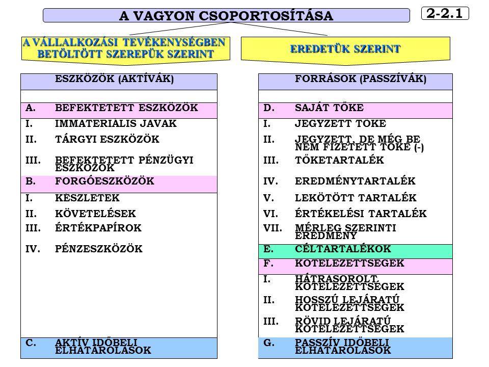 7-3.3 A FELADAT MEGOLDÁSÁNAK LÉPÉSEI II.