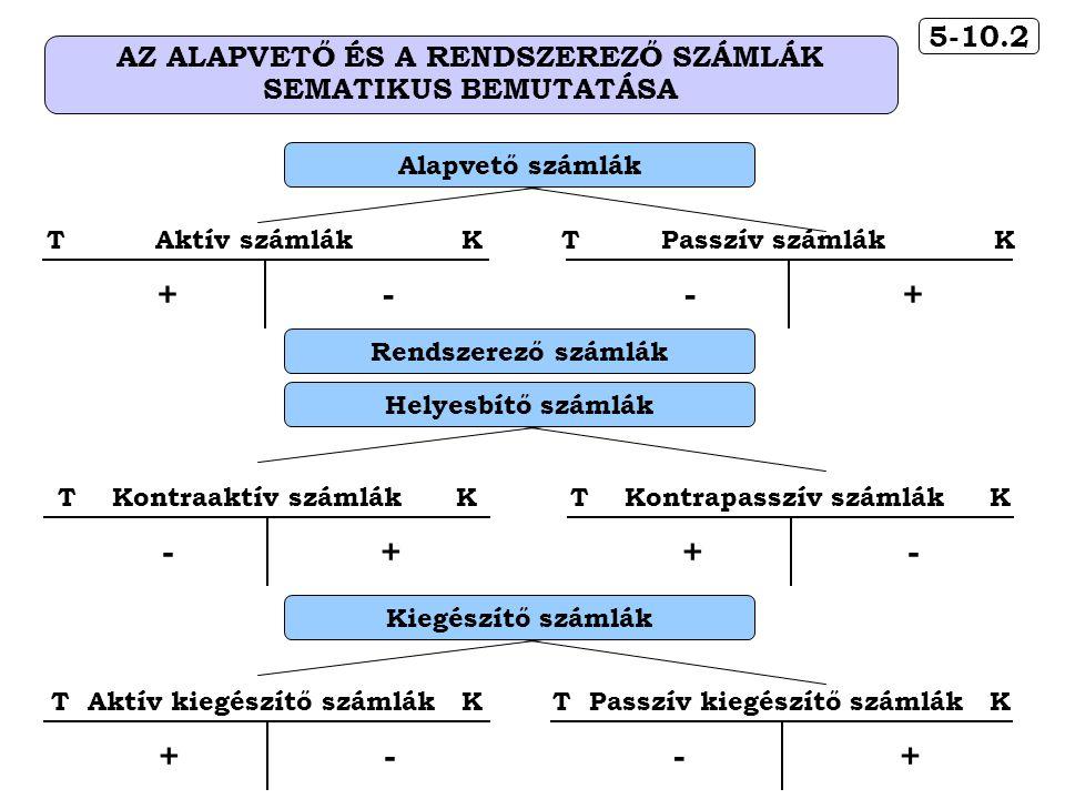 5-10.2 AZ ALAPVETŐ ÉS A RENDSZEREZŐ SZÁMLÁK SEMATIKUS BEMUTATÁSA T Aktív kiegészítő számlák K +- T Passzív kiegészítő számlák K -+ Kiegészítő számlákRendszerező számlák Helyesbítő számlák T Kontraaktív számlák K -+ T Kontrapasszív számlák K +- Alapvető számlák T Aktív számlák K +- T Passzív számlák K -+