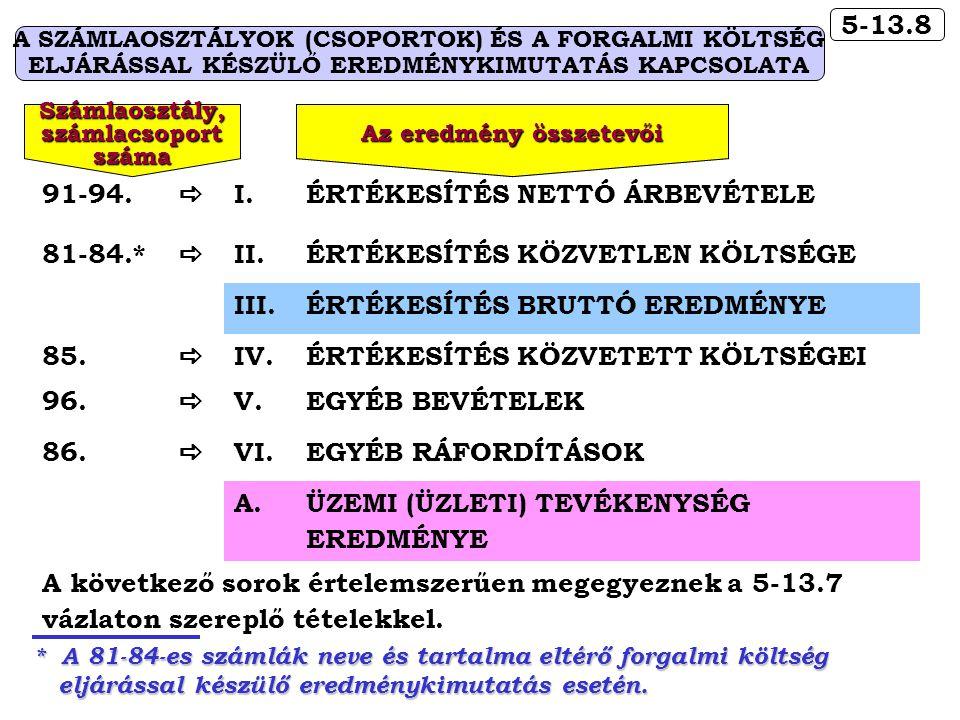 5-13.8 A SZÁMLAOSZTÁLYOK (CSOPORTOK) ÉS A FORGALMI KÖLTSÉG ELJÁRÁSSAL KÉSZÜLŐ EREDMÉNYKIMUTATÁS KAPCSOLATA 91-94.  I.ÉRTÉKESÍTÉS NETTÓ ÁRBEVÉTELE 81-