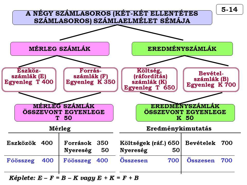 5-14 A NÉGY SZÁMLASOROS (KÉT-KÉT ELLENTÉTES SZÁMLASOROS) SZÁMLAELMÉLET SÉMÁJA MÉRLEG SZÁMLÁKEREDMÉNYSZÁMLÁK Eszköz- számlák (E) Egyenleg T 400 Költség, (ráfordítás) (ráfordítás) számlák (K) Egyenleg T 650 Bevétel- számlák (B) Egyenleg K 700 Forrás- számlák (F) Egyenleg K 350 MÉRLEG SZÁMLÁK ÖSSZEVONT EGYENLEGE T 50 EREDMÉNYSZÁMLÁK ÖSSZEVONT EGYENLEGE K 50 Mérleg Eszközök 400 Források 350 Nyereség 50 Főösszeg 400 Eredménykimutatás Költségek (ráf.) 650 Bevételek 700 Nyereség 50 Összesen 700 Képlete: E – F = B – K vagy E + K = F + B