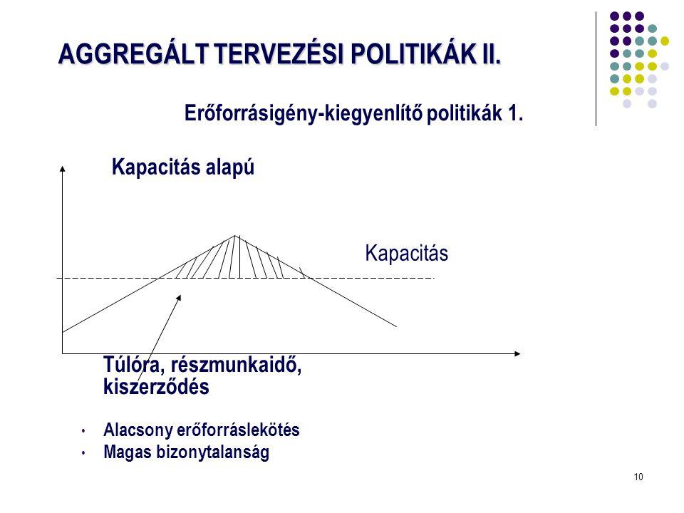 10 AGGREGÁLT TERVEZÉSI POLITIKÁK II. Túlóra, részmunkaidő, kiszerződés • Alacsony erőforráslekötés • Magas bizonytalanság Erőforrásigény-kiegyenlítő p