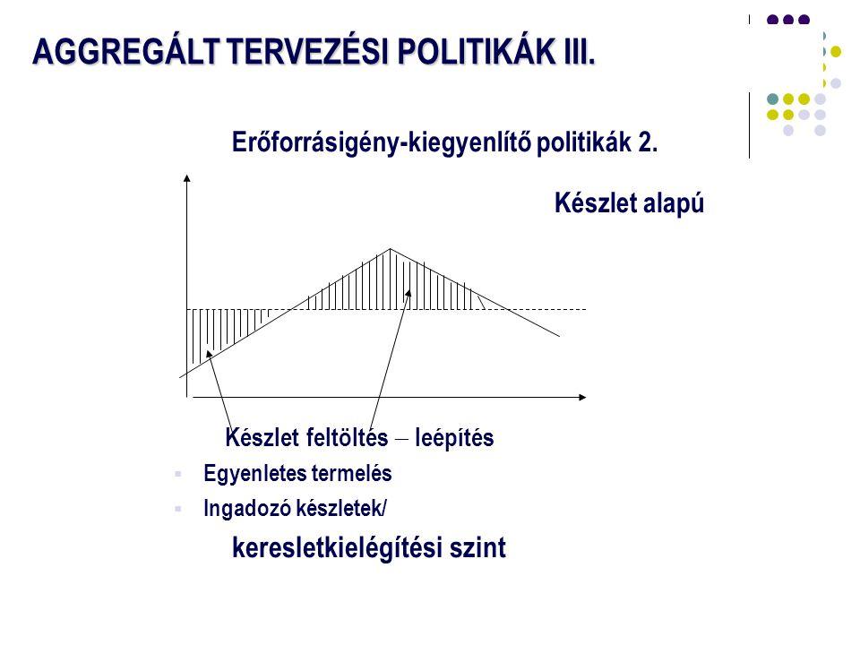 11 AGGREGÁLT TERVEZÉSI POLITIKÁK III. Készlet feltöltés  leépítés  Egyenletes termelés  Ingadozó készletek/ keresletkielégítési szint Erőforrásigén