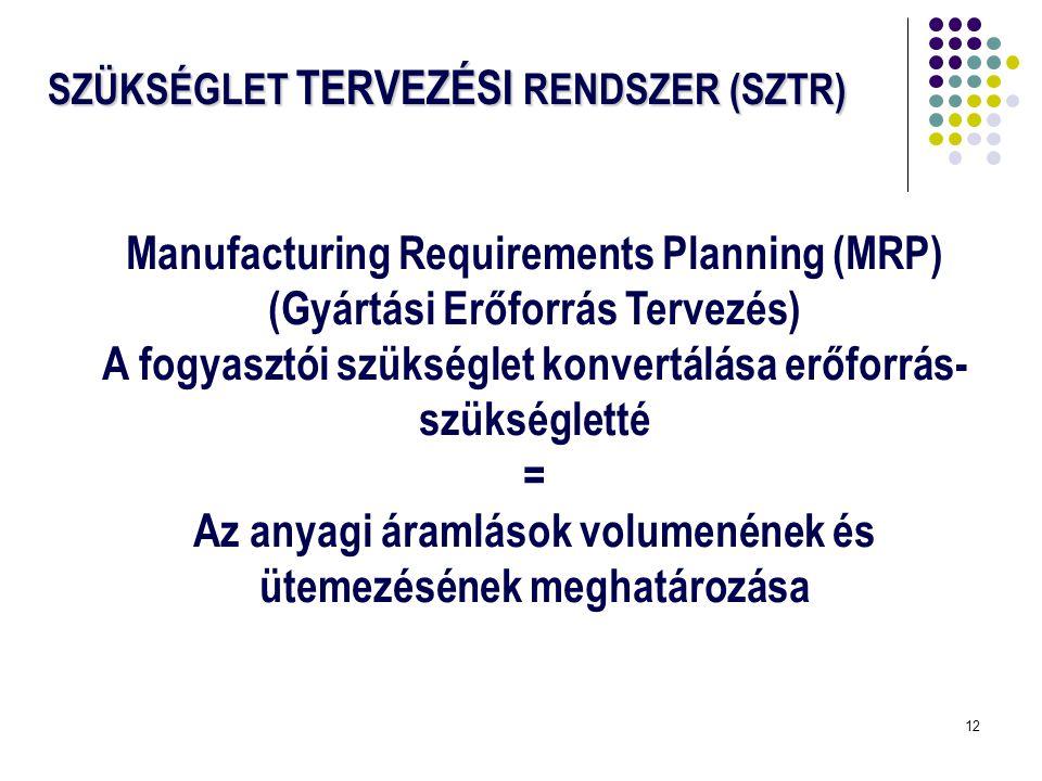 12 SZÜKSÉGLET TERVEZÉSI RENDSZER (SZTR) Manufacturing Requirements Planning (MRP) (Gyártási Erőforrás Tervezés) A fogyasztói szükséglet konvertálása e