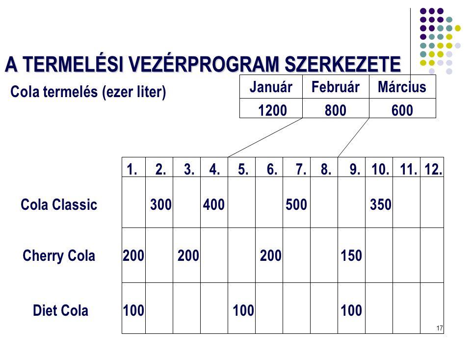 17 A TERMELÉSI VEZÉRPROGRAM SZERKEZETE Cola termelés (ezer liter) JanuárFebruárMárcius 1200800600 Cola Classic Cherry Cola Diet Cola 1. 2. 3. 4. 5. 6.