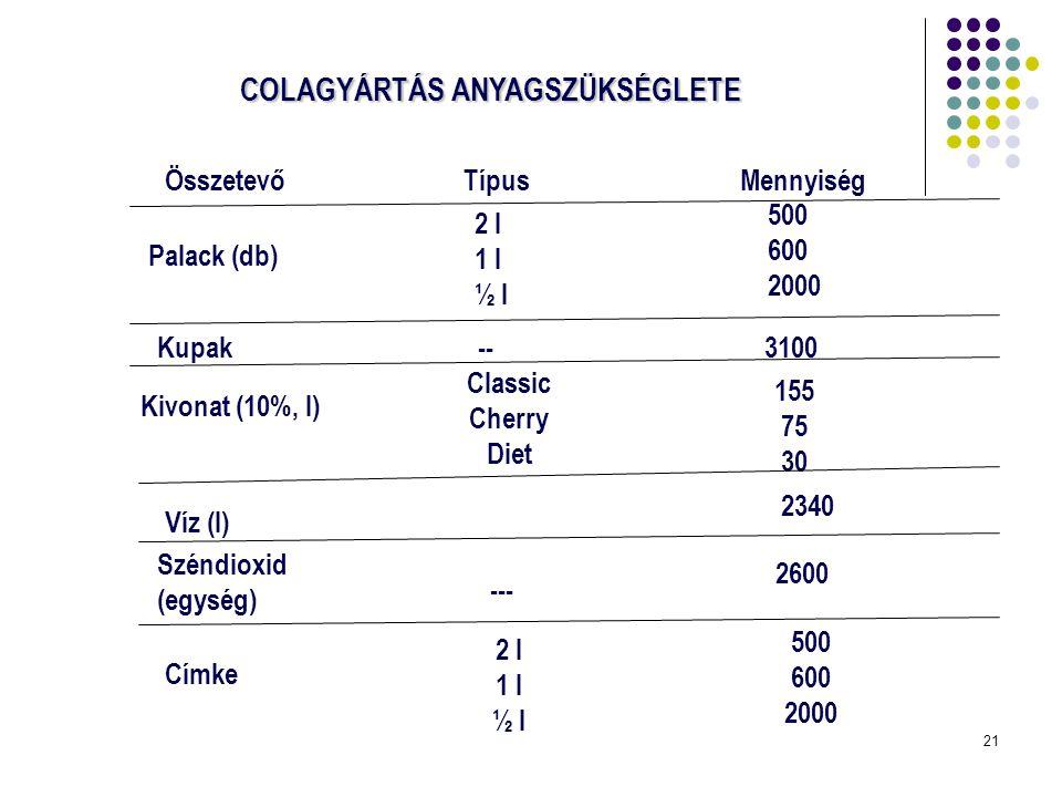 21 COLAGYÁRTÁS ANYAGSZÜKSÉGLETE ÖsszetevőTípusMennyiség Palack (db) 2 l 1 l ½ l 500 600 2000 Kupak--3100 Kivonat (10%, l) Classic Cherry Diet 155 75 3