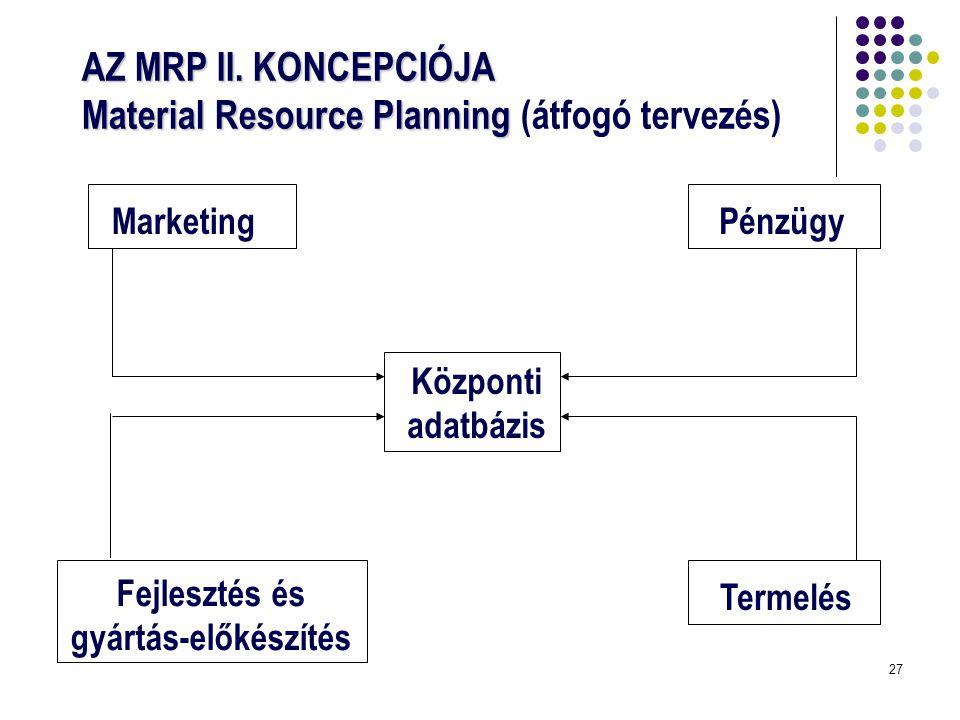 27 AZ MRP II. KONCEPCIÓJA Material Resource Planning AZ MRP II. KONCEPCIÓJA Material Resource Planning (átfogó tervezés) Marketing Központi adatbázis