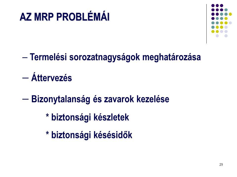 29 AZ MRP PROBLÉMÁI  Termelési sorozatnagyságok meghatározása  Áttervezés  Bizonytalanság és zavarok kezelése * biztonsági készletek * biztonsági k