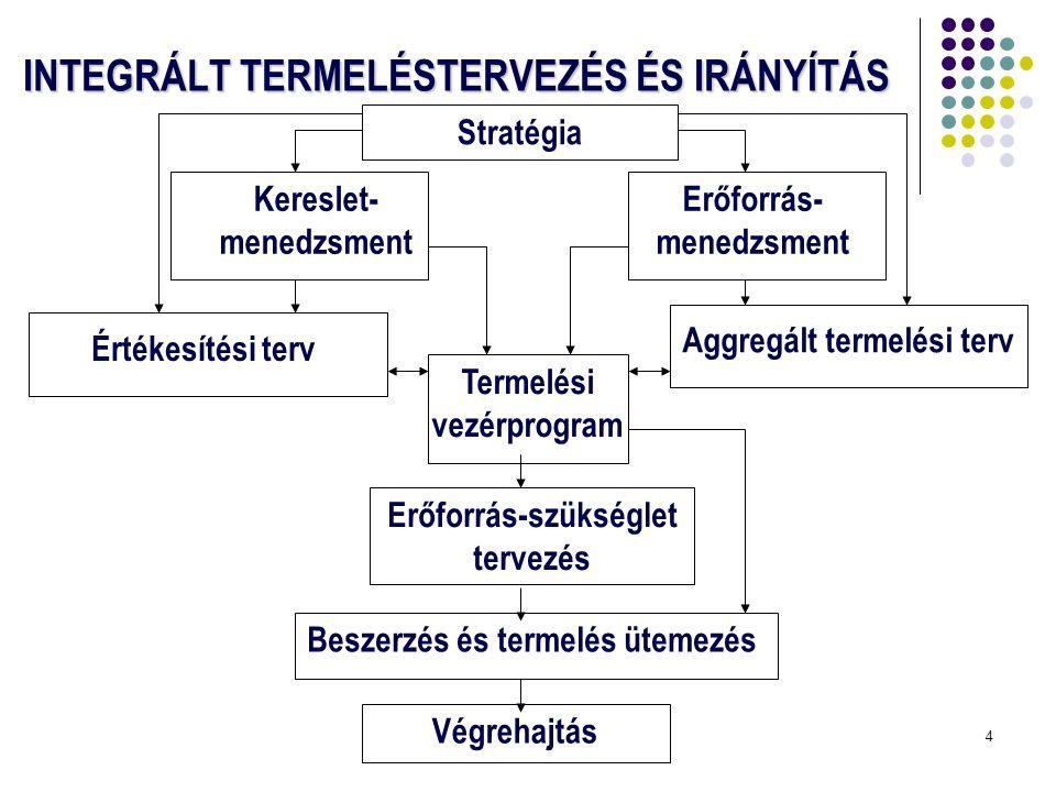 4 INTEGRÁLT TERMELÉSTERVEZÉS ÉS IRÁNYÍTÁS Stratégia Kereslet- menedzsment Erőforrás- menedzsment Értékesítési terv Aggregált termelési terv Termelési