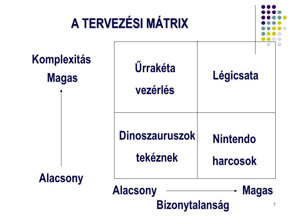 7 A TERVEZÉSI MÁTRIX AlacsonyMagas Bizonytalanság Alacsony Magas Komplexitás Űrrakéta vezérlés Légicsata Dinoszauruszok tekéznek Nintendo harcosok