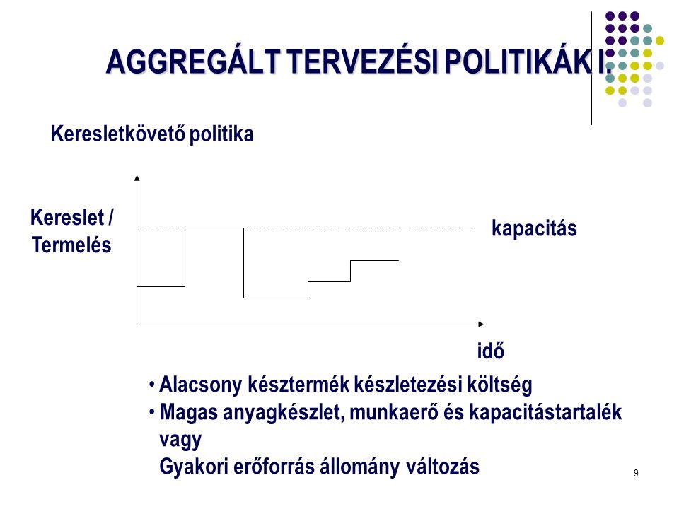 10 AGGREGÁLT TERVEZÉSI POLITIKÁK II.