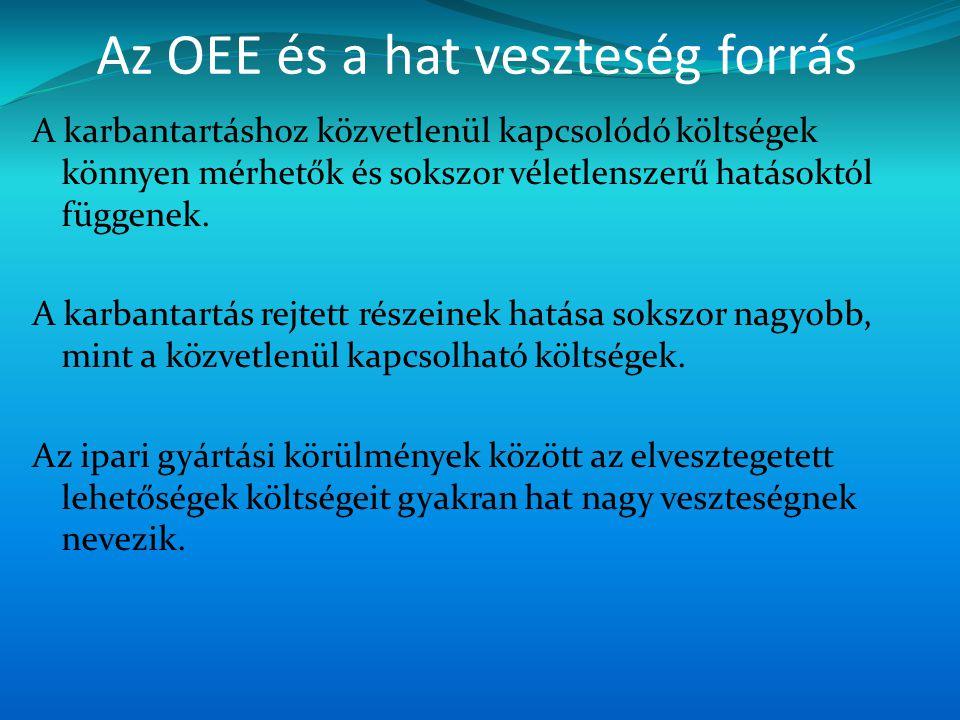 Az OEE és a hat veszteség forrás A karbantartáshoz közvetlenül kapcsolódó költségek könnyen mérhetők és sokszor véletlenszerű hatásoktól függenek. A k