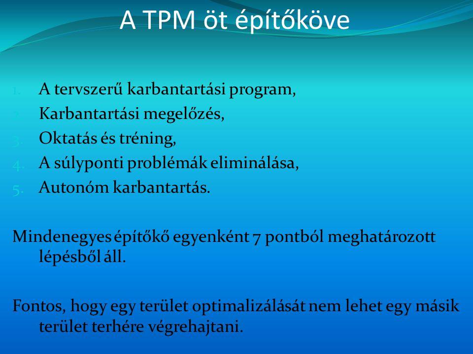 A TPM öt építőköve 1. A tervszerű karbantartási program, 2. Karbantartási megelőzés, 3. Oktatás és tréning, 4. A súlyponti problémák eliminálása, 5. A