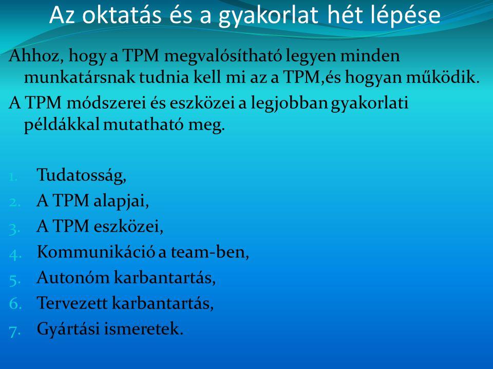 Az oktatás és a gyakorlat hét lépése Ahhoz, hogy a TPM megvalósítható legyen minden munkatársnak tudnia kell mi az a TPM,és hogyan működik. A TPM móds