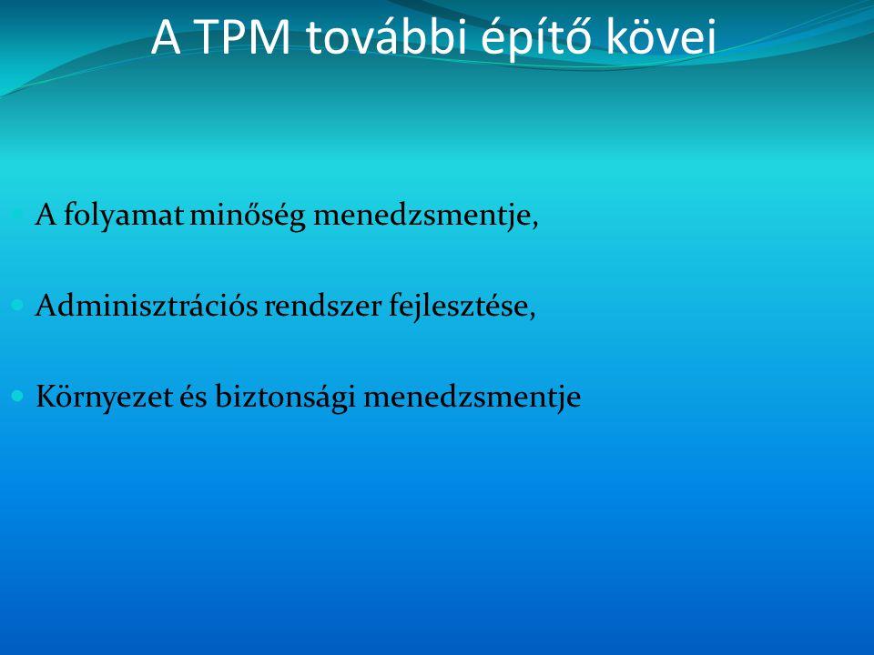 A TPM további építő kövei  A folyamat minőség menedzsmentje,  Adminisztrációs rendszer fejlesztése,  Környezet és biztonsági menedzsmentje