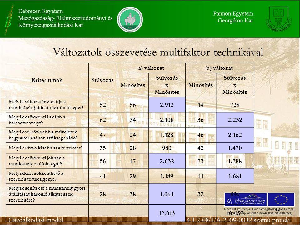 13 KritériumokSúlyozás a) változatb) változat Minősítés Súlyozás x Minősítés Súlyozás x Minősítés Melyik változat biztosítja a munkahely jobb áttekinthetőségét.