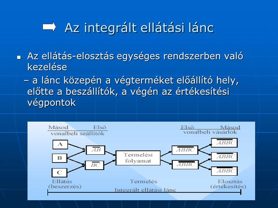 Az integrált ellátási lánc  Az ellátás-elosztás egységes rendszerben való kezelése – a lánc közepén a végterméket előállító hely, előtte a beszállító