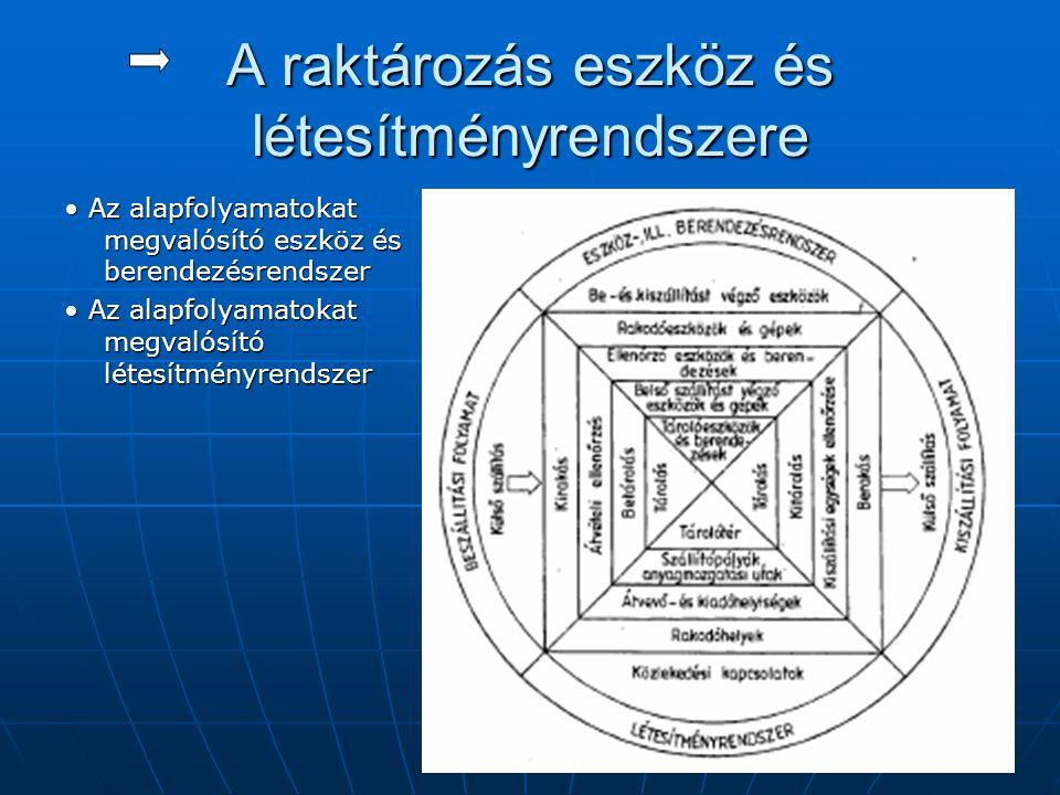 A raktározás eszköz és létesítményrendszere • Az alapfolyamatokat megvalósító eszköz és berendezésrendszer • Az alapfolyamatokat megvalósító létesítmé
