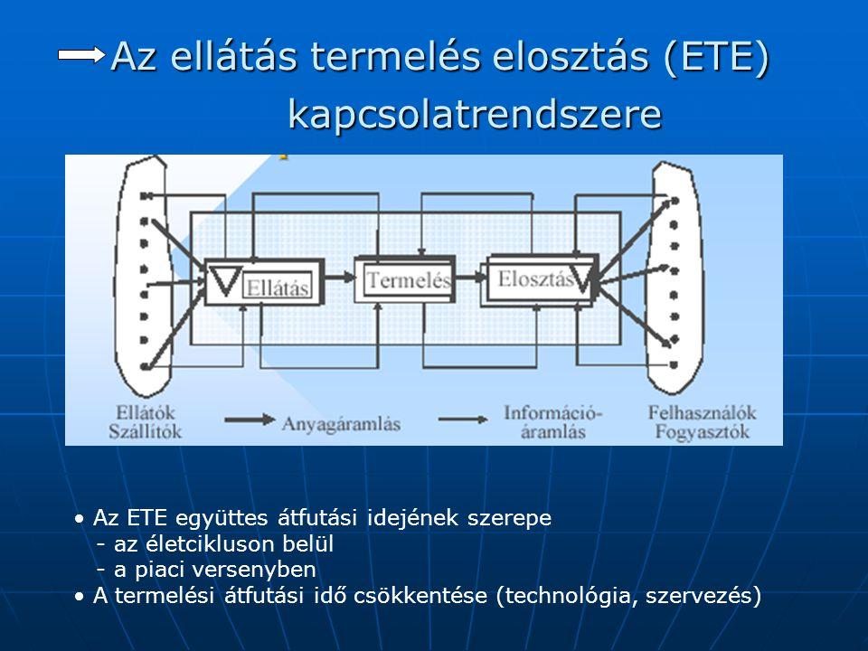 Az ellátás termelés elosztás (ETE) kapcsolatrendszere Az ellátás termelés elosztás (ETE) kapcsolatrendszere • Az ETE együttes átfutási idejének szerep