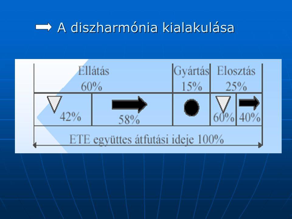 A diszharmónia oldása • A korszerű technikai-technológiai módszerek kiterjesztése az ellátás - elosztás területére • A korszerű szervezési módszerek, eljárások (elsősorban JIT -elv) kiterjesztése az ellátás -elosztás területére • Érintett felek: ellátó (beszállító), felhasználó, fuvarozó (közlekedés) • Érintett felek: ellátó (beszállító), felhasználó, fuvarozó (közlekedés)