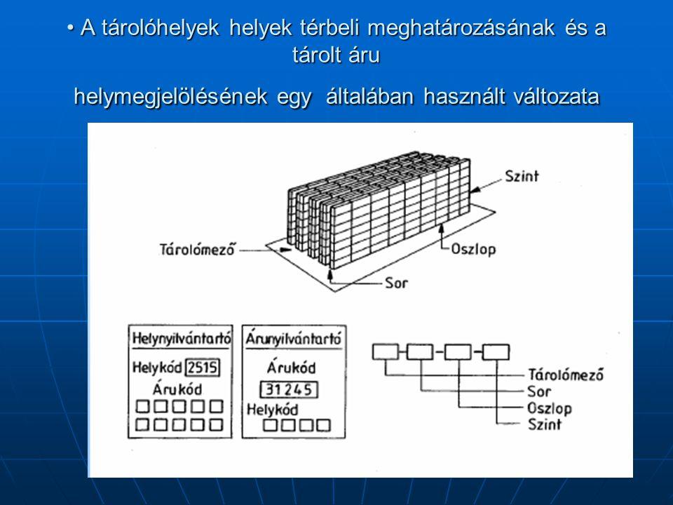 • A tárolóhelyek helyek térbeli meghatározásának és a tárolt áru helymegjelölésének egy általában használt változata