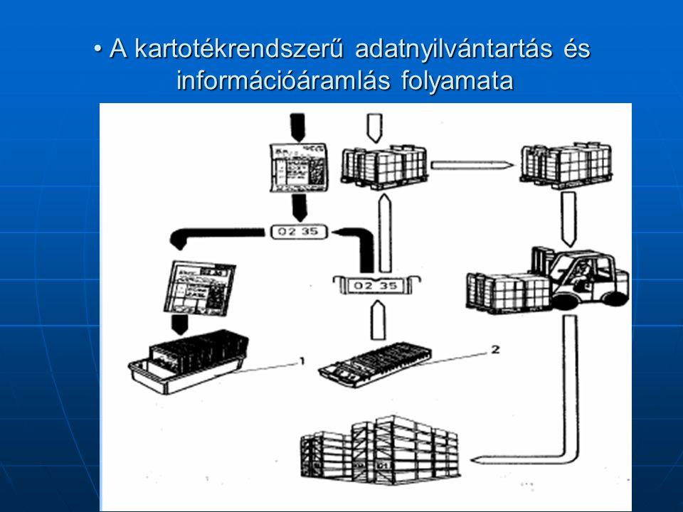 • A kartotékrendszerű adatnyilvántartás és információáramlás folyamata