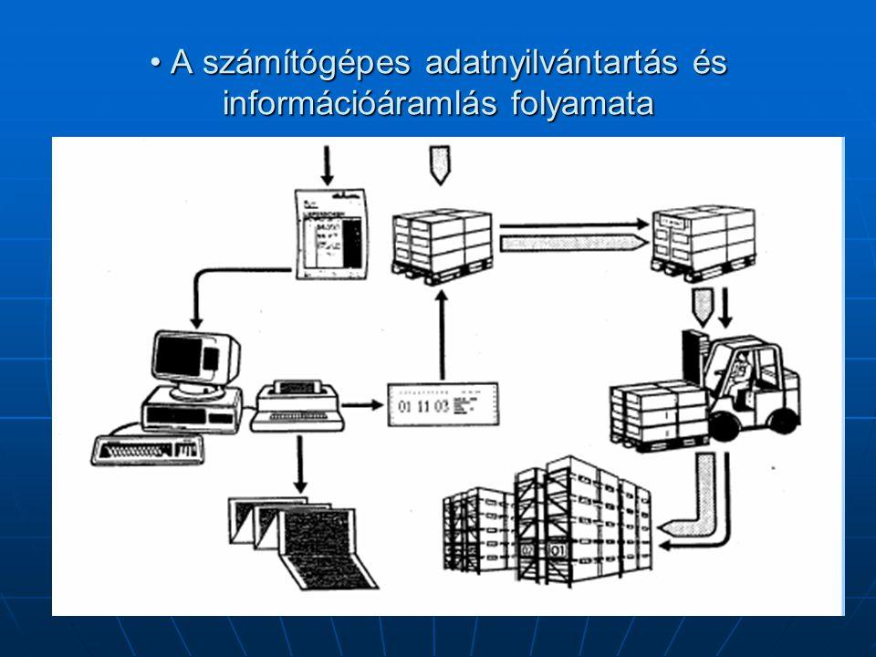 • A számítógépes adatnyilvántartás és információáramlás folyamata