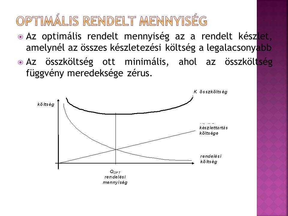  Az optimális rendelt mennyiség az a rendelt készlet, amelynél az összes készletezési költség a legalacsonyabb  Az összköltség ott minimális, ahol a