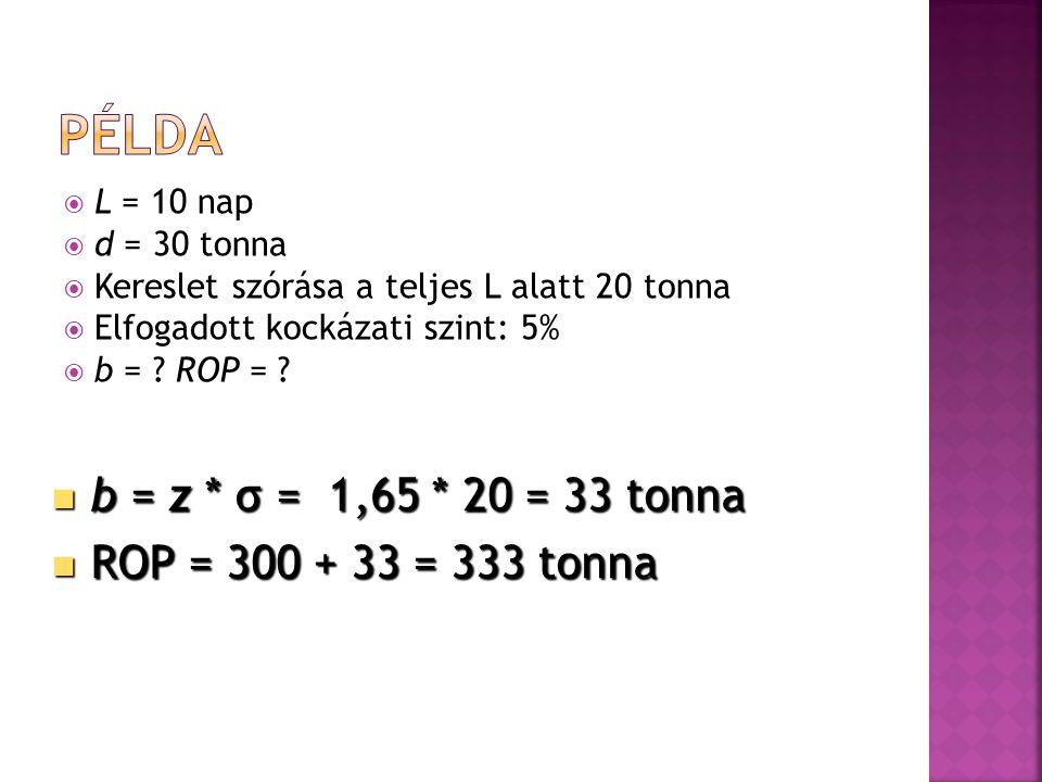  L = 10 nap  d = 30 tonna  Kereslet szórása a teljes L alatt 20 tonna  Elfogadott kockázati szint: 5%  b = ? ROP = ?  b = z * σ = 1,65 * 20 = 33