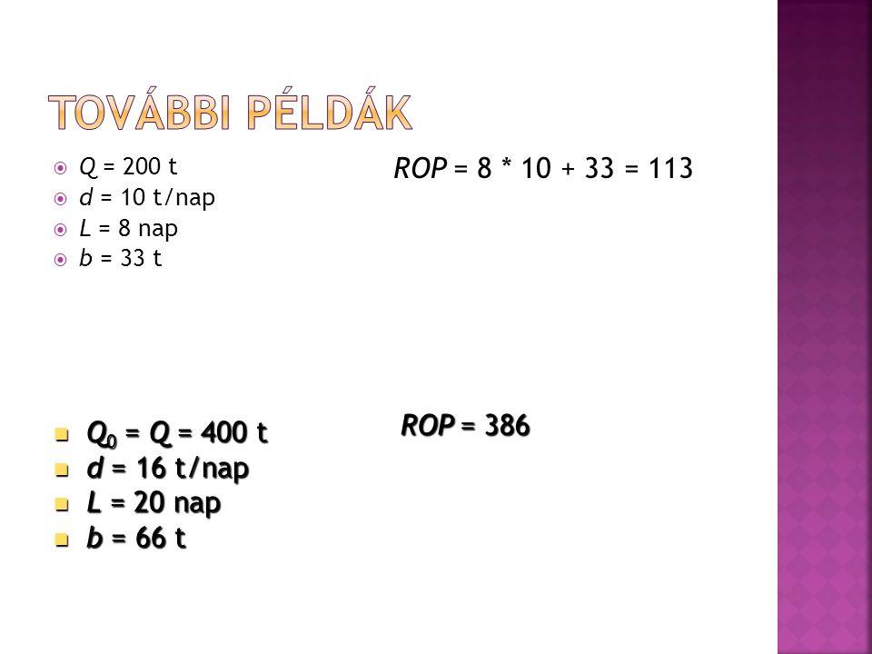  Q = 200 t  d = 10 t/nap  L = 8 nap  b = 33 t ROP = 8 * 10 + 33 = 113  Q 0 = Q = 400 t  d = 16 t/nap  L = 20 nap  b = 66 t ROP = 386