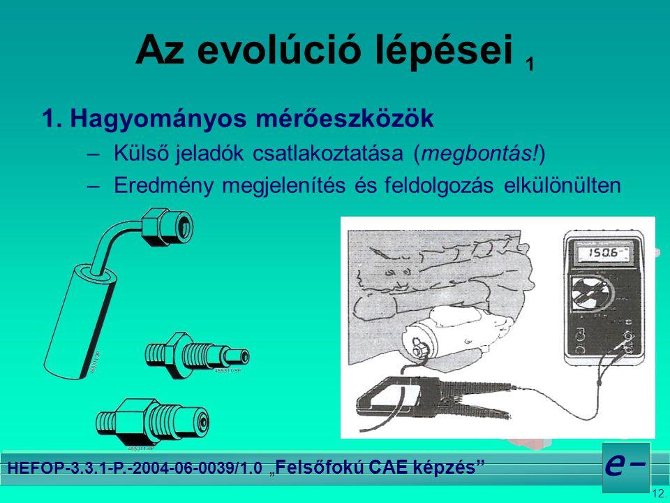 """12. e- HEFOP-3.3.1-P.-2004-06-0039/1.0 """" Felsőfokú CAE képzés"""" Az evolúció lépései 1 1. Hagyományos mérőeszközök –Külső jeladók csatlakoztatása (megbo"""