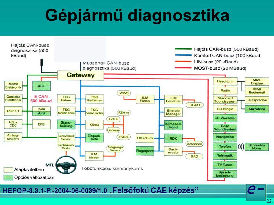 """22. e- HEFOP-3.3.1-P.-2004-06-0039/1.0 """" Felsőfokú CAE képzés"""" Gépjármű diagnosztika Forrás: Autotechnika 2003/1"""