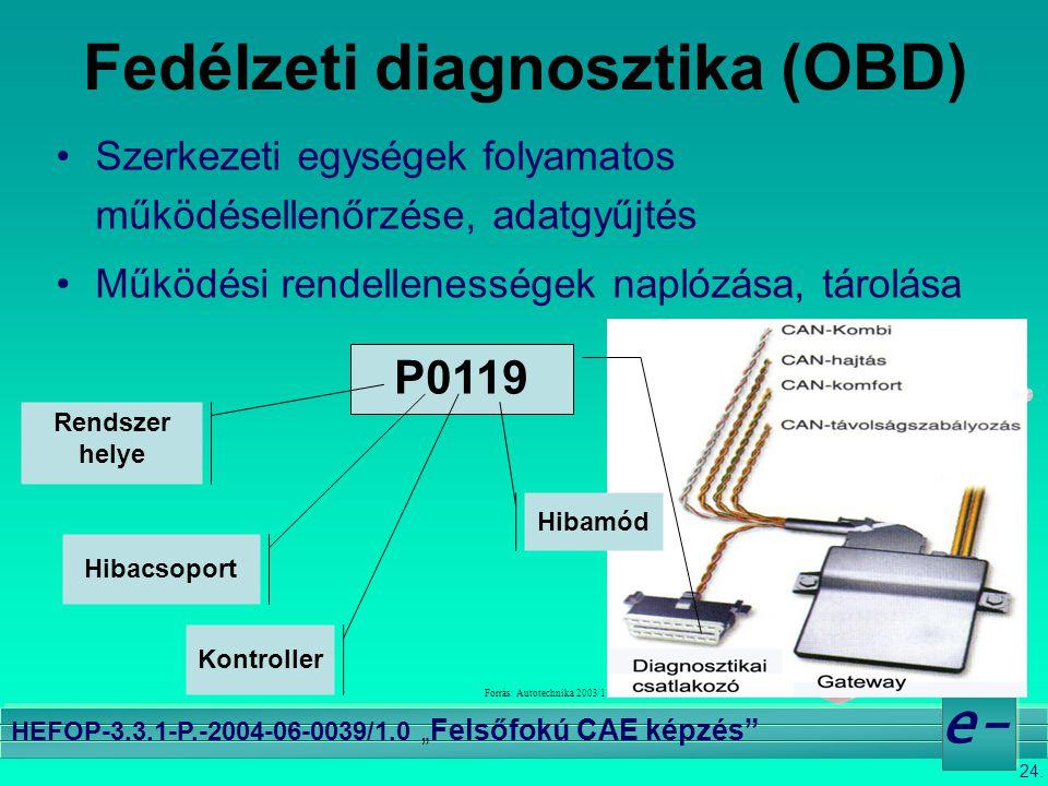 """24. e- HEFOP-3.3.1-P.-2004-06-0039/1.0 """" Felsőfokú CAE képzés"""" Forrás: Autotechnika 2003/1 Fedélzeti diagnosztika (OBD) •Szerkezeti egységek folyamato"""