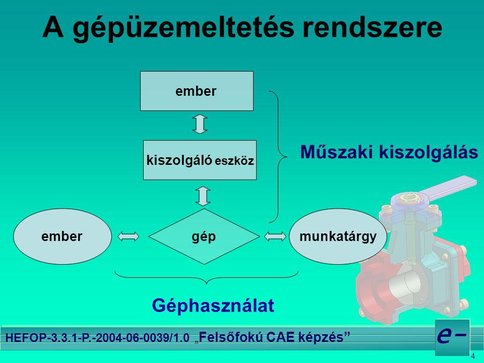 """4. e- HEFOP-3.3.1-P.-2004-06-0039/1.0 """" Felsőfokú CAE képzés"""" A gépüzemeltetés rendszere ember kiszolgáló eszköz Műszaki kiszolgálás embermunkatárgygé"""