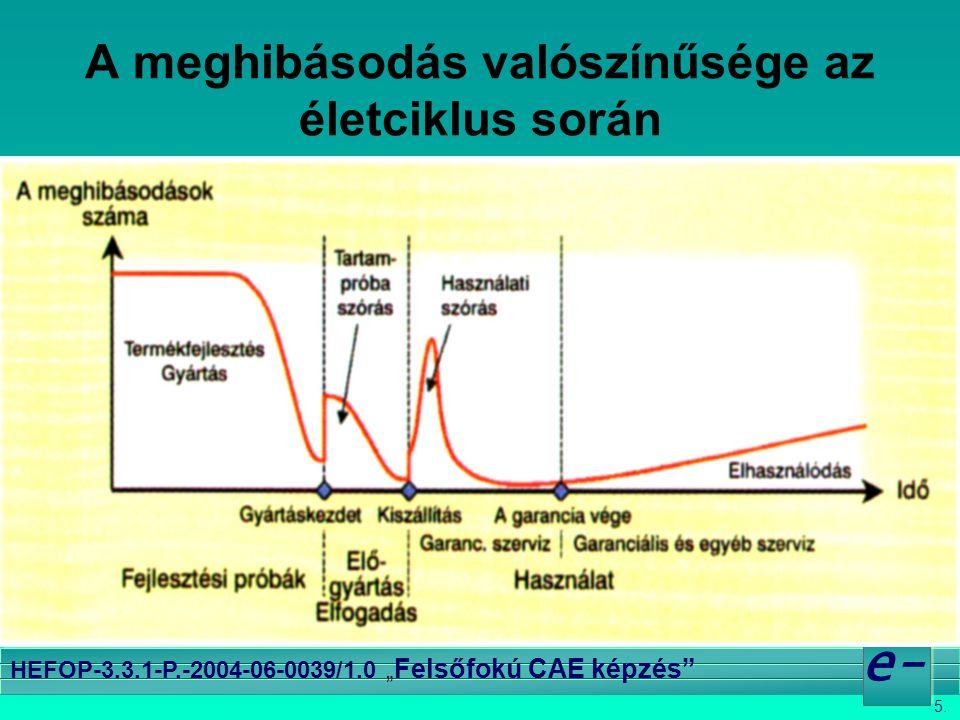 """5. e- HEFOP-3.3.1-P.-2004-06-0039/1.0 """" Felsőfokú CAE képzés"""" A meghibásodás valószínűsége az életciklus során"""