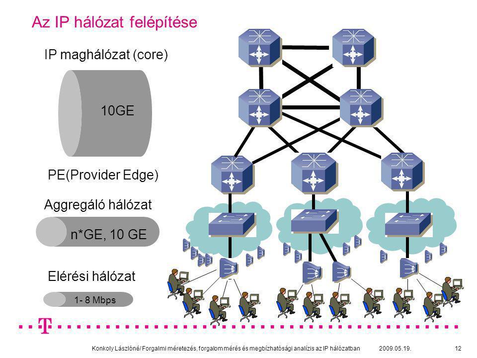 Konkoly Lászlóné/ Forgalmi méretezés, forgalom mérés és megbízhatósági analízis az IP hálózatban 2009.05.19.12 Az IP hálózat felépítése IP maghálózat
