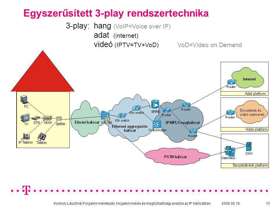 Konkoly Lászlóné/ Forgalmi méretezés, forgalom mérés és megbízhatósági analízis az IP hálózatban 2009.05.19.13 Egyszerűsített 3-play rendszertechnika